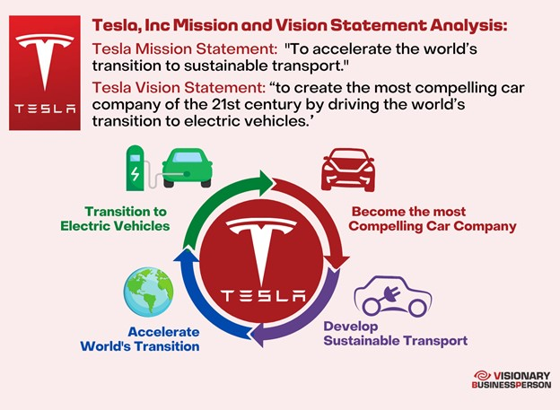 tesla mission statement